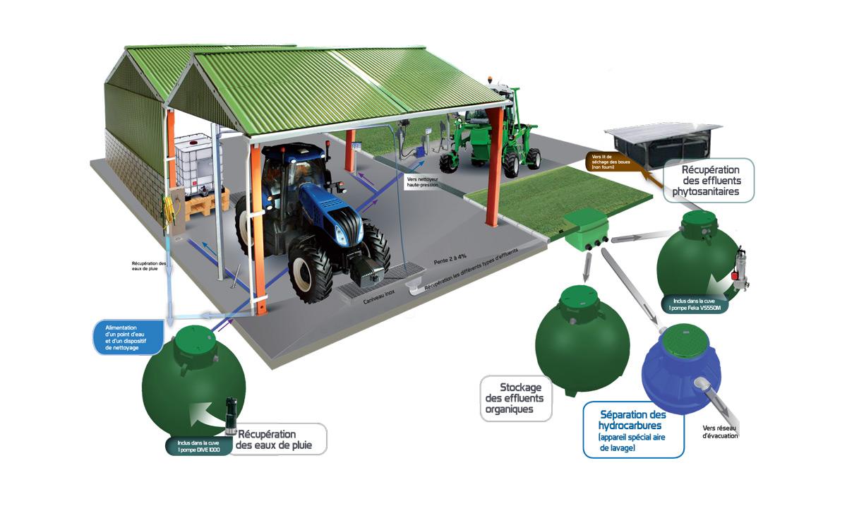 Iconicité votre spécialiste en design Print schéma de principe récupération des eaux de pluie
